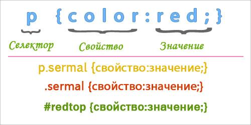 Селекторы CSS их виды, свойства и значения