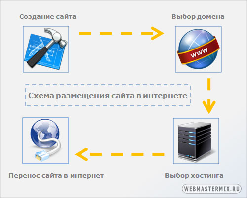Схема размещения сайта в интернете
