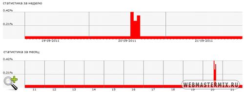 Статистика нагрузки на сервер хостинга HostLand