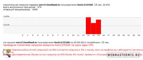 График нагрузки на CPU