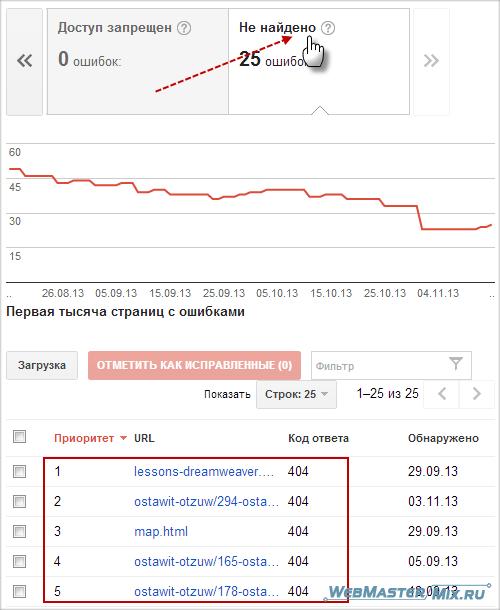 Google Webmaster - страницы с ошибкой 404