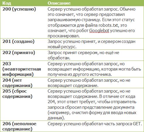 Коды ответа 2xx