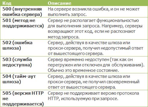 Коды ответов 5xx